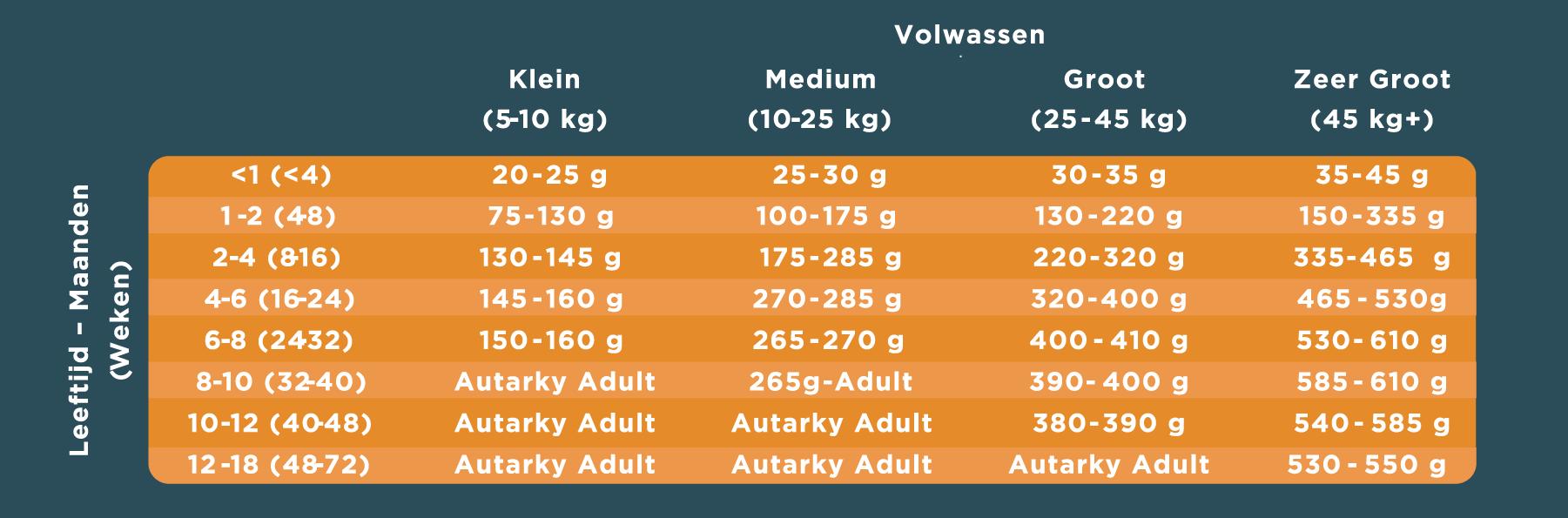 Autarky voedingsbehoefte op basis van gewicht en leeftijd